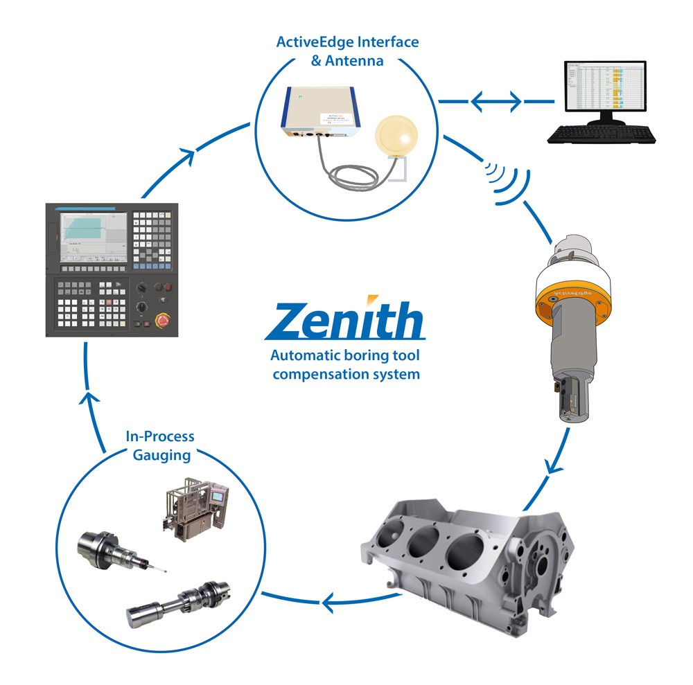 Zenith (Industry 4.0/automation ready) diagram