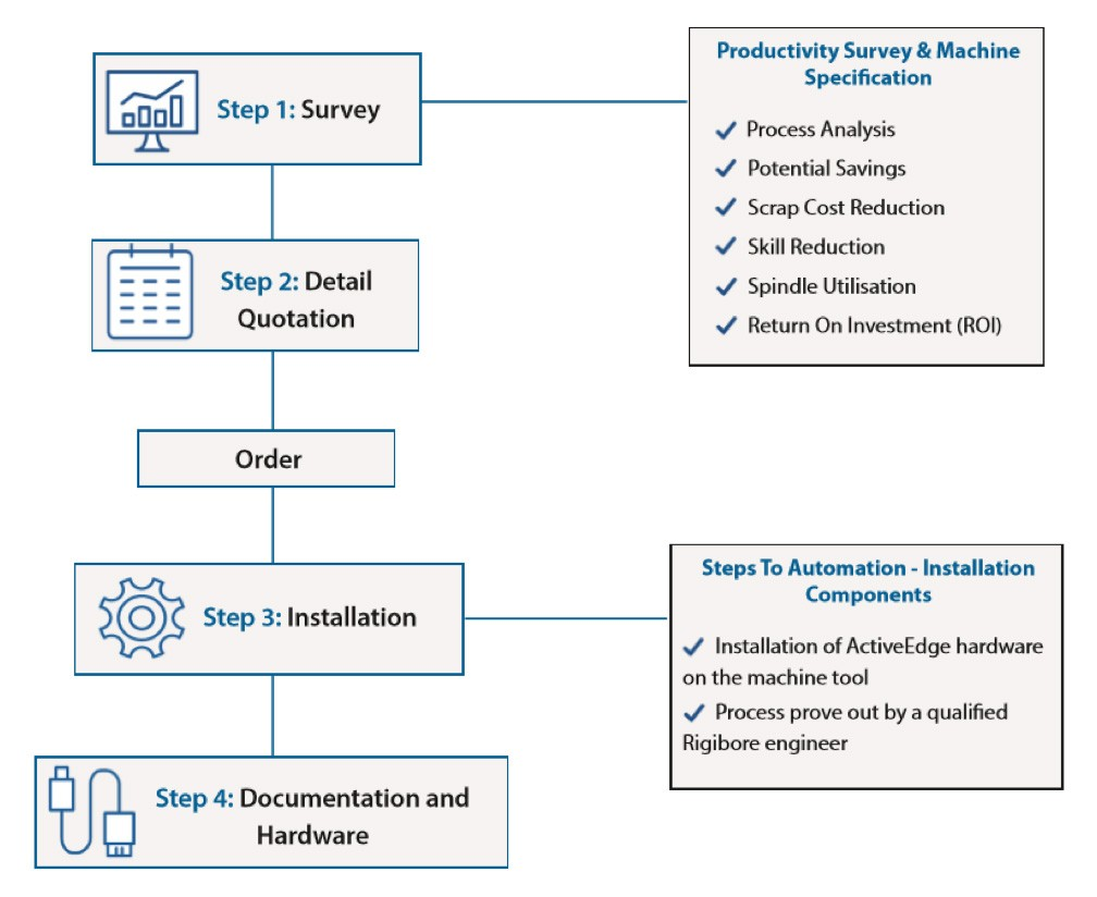 Diagram explaining the Zenith process from initial survey to installation